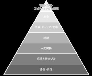 最高の人生をめざして継続的に成長させたい7つの分野